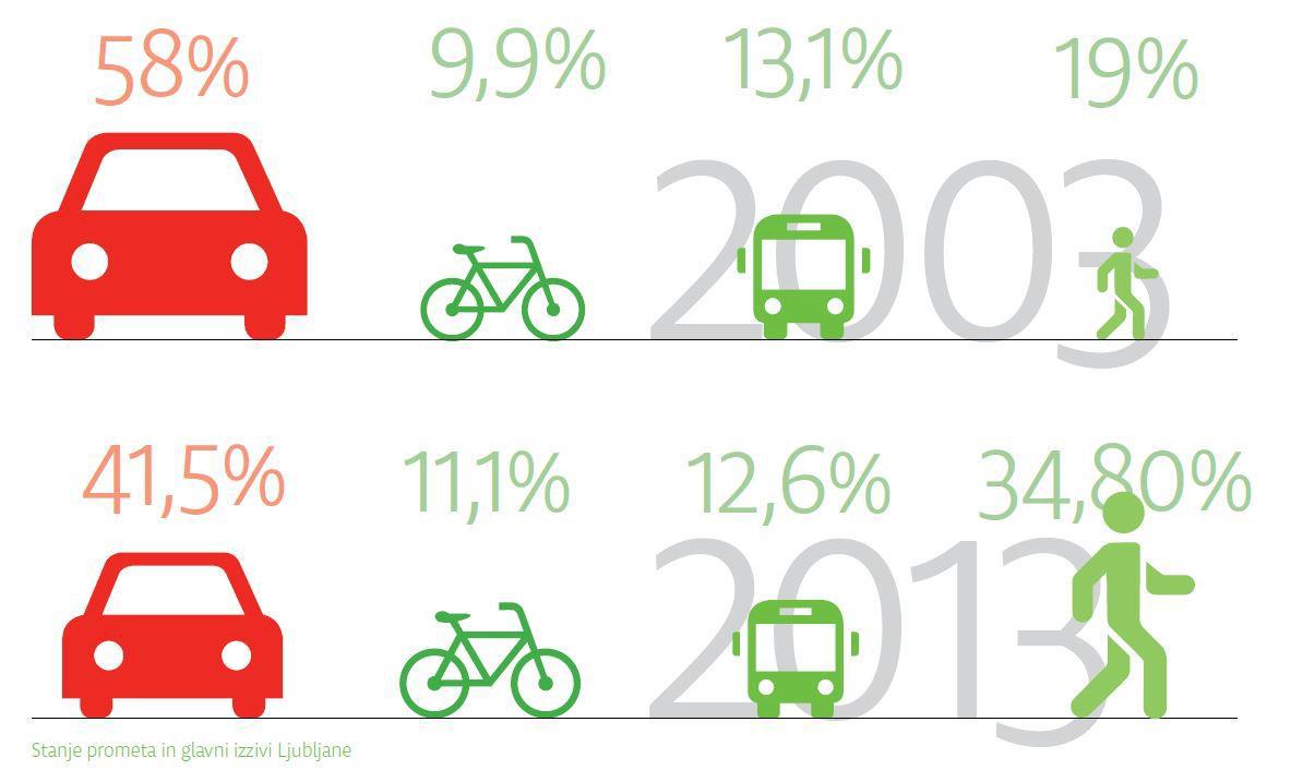 783294d01bd4 Mára a fő fejlesztési irány a városba irányuló autóforgalom csökkentése,  valamint párhuzamosan az alternatív közlekedési módok lehetőségeinek  javítása.